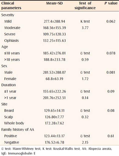 immunoglobulin e normal range related keywords