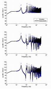 Quadratic Pressure Level  Db