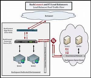 F5 Network Diagram
