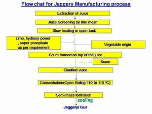 Jaggery Making Process From Sugar Cane