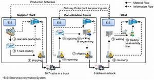 Mrp Flow Diagram