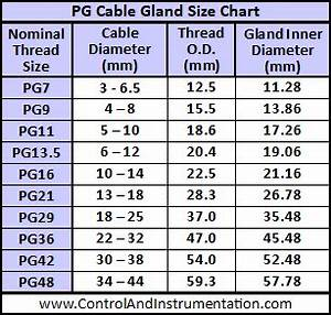 Metric Cable Gland Size Chart Armoured Cable Gland Sizes And Advice Guide