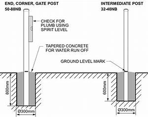 How To Install A Steel Fence Post Into The Ground Using