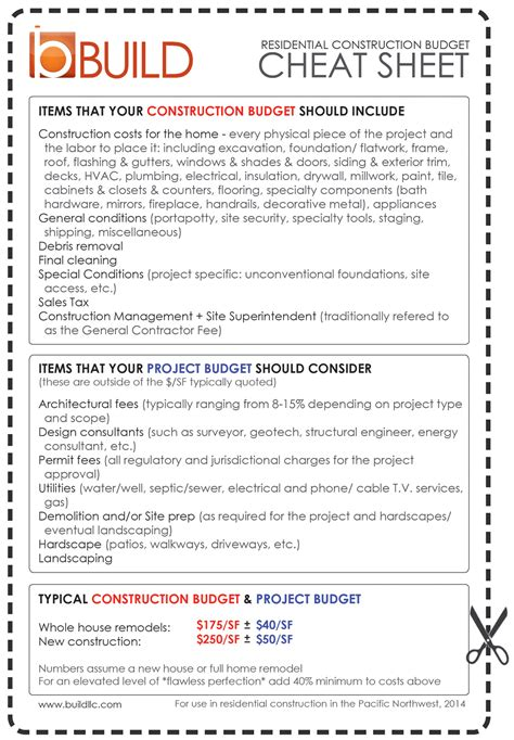 defining  construction budget   cheat sheet