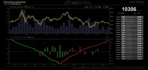 Is bitcoin a good investment? Bitcoin halving in May 2020 - Bitcoin BTC - Platinum Wealth: The JSE and ZAR X Financial and ...