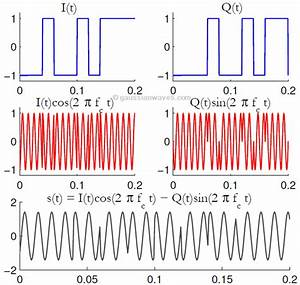 Qpsk Modulation And Demodulation  U2013 Gaussianwaves