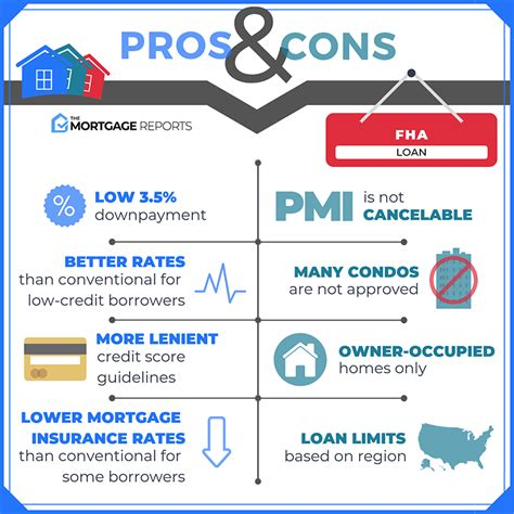 fha loan guide requirements rates  benefits