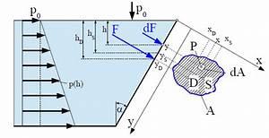 G Kräfte Berechnen : fluidkraft ebene wand str mung berechnen ~ Themetempest.com Abrechnung