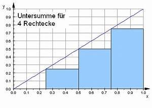 Untersumme Berechnen : einf hrung in die numerische integration telekolleg ~ Themetempest.com Abrechnung