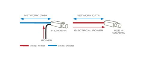 poe power  ethernet video security guide