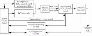 Design Of An Ultrasonic Physiotherapy System With Pulse