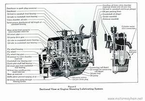 Ford Engine Oiling System Diagram : ford model a engine specifications motor mayhem ~ A.2002-acura-tl-radio.info Haus und Dekorationen