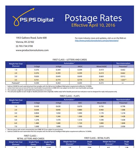 Usps Officially Submits New 2016 Postage Rates