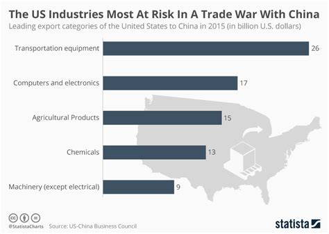 manufacturing industries  affected  trade war