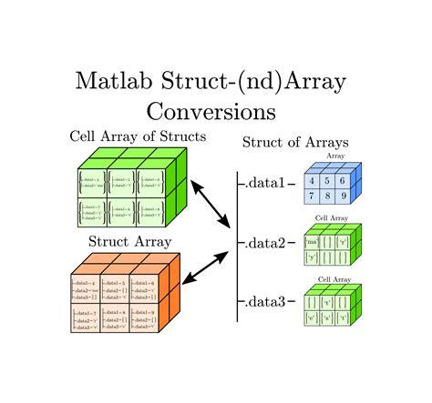 Structure Array Conversions - File Exchange - MATLAB Central