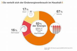 Energiesparen Im Haushalt : energie sparen ~ Markanthonyermac.com Haus und Dekorationen