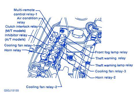 2009 Nissan Coupe Fuse Box Diagram by Nissan 200 Sx 1999 Engine Fuse Box Block Circuit Breaker