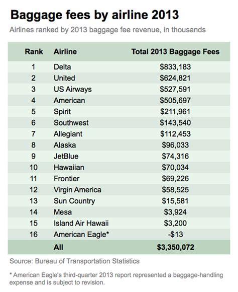 american checked bag fee image gallery jetblue airways baggage