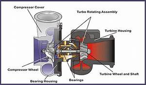 Highway And Heavy Tech Tips  Common Turbo Problems