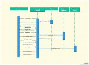 Sequence Diagram System Of Airline Reservation System