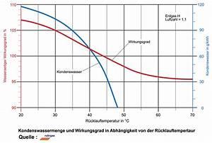 Volumenstrom Berechnen Druck : brennwert und heizwert ~ Themetempest.com Abrechnung
