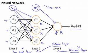 Neural Networks (Representation) | Machine Learning, Deep ...