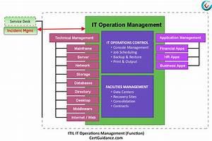 Itil It Operations Management