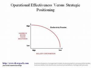 Operational Effectiveness Versus Strategic Positioning