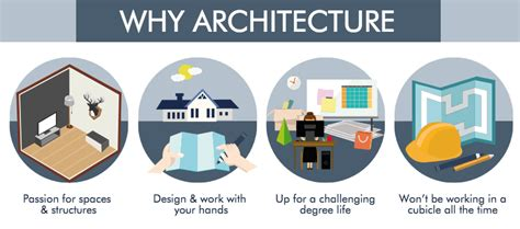 i want to become a architect architecture course in malaysia eduadvisor