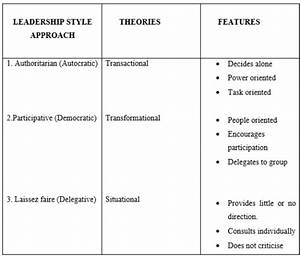 Nursing Theoretical Framework For Leadership Pictures to ...