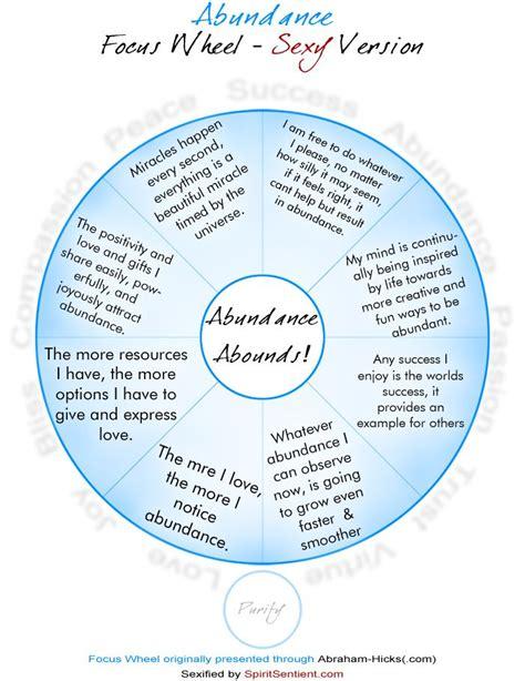 focus wheel abraham hicks google search inspiring