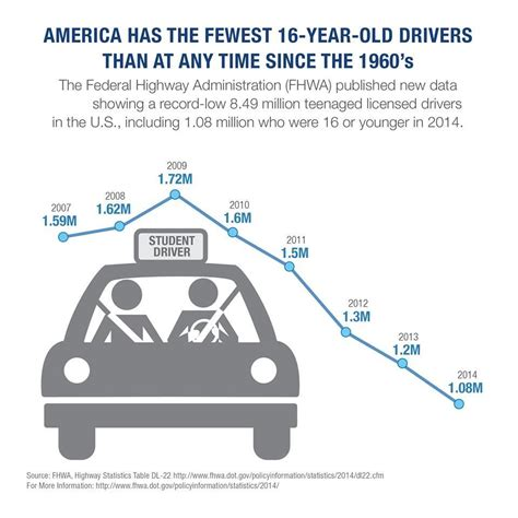 Car insurance rates depend on the risk associated with the driver as well as the vehicle. Average miles driven per year by state - CarInsurance.com