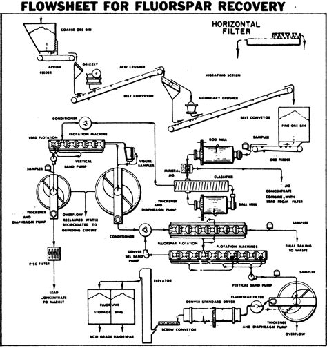 fluorspar extraction processing flowsheet
