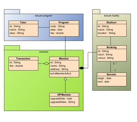 class diagram uml diagrams unified modeling language tool