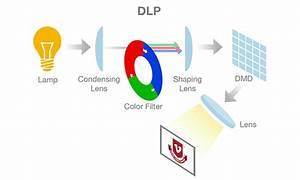 Display Tech  Home Projectors