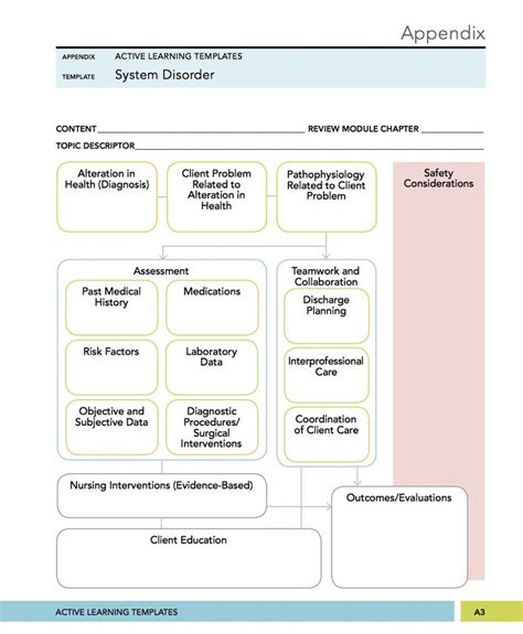 ati system disorder template surgical mental health nursing system disorder concept mapping ati rn program