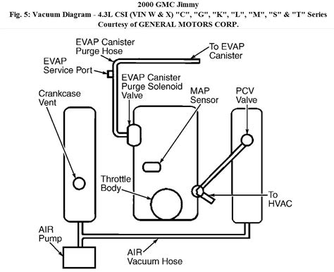 2005 Gmc Engine Diagram by Engine Vacuum Diagram I Bought A 2000 Jimmy And All The