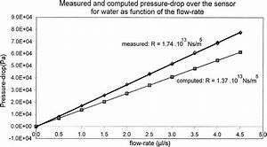 Measured Pressure