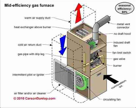 Mid Efficiency Gas Furnace Diagram Repair