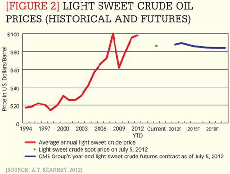 light sweet crude price as goes so goes diesel cscmp s supply chain quarterly