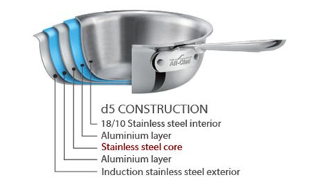 clad cookware buyers guide  comparison    clad cookware lines