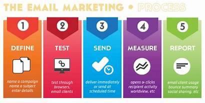 Marketing Email Tips Estate Agents Strategy Plan