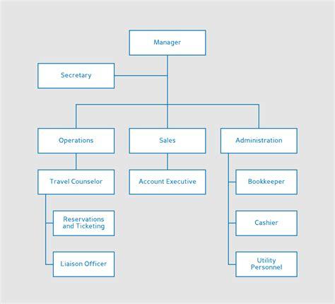 organization chart template organizational chart templates lucidchart