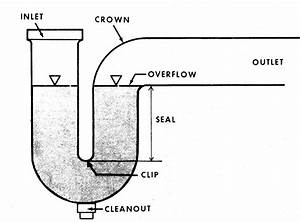 How To Plumb A Double Sink