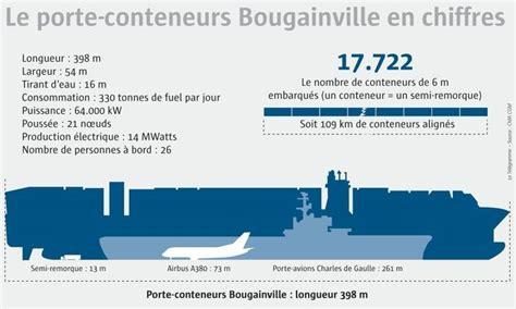 porte conteneurs toujours plus gros mer le