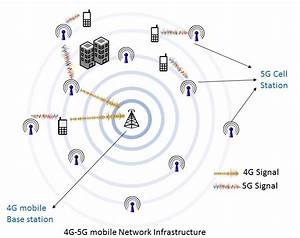 What To Expect From The New 5g Mobile Network Technology