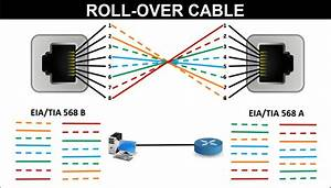 Lan Cable Color Code