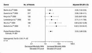 Patient Chart Contents Elevated Cardiac Troponin Measurements In Critically Ill