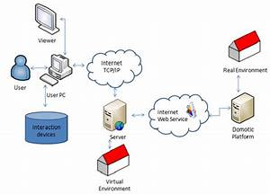 System Architecture Of The Vr Demonstrator  U2022 Visual  The