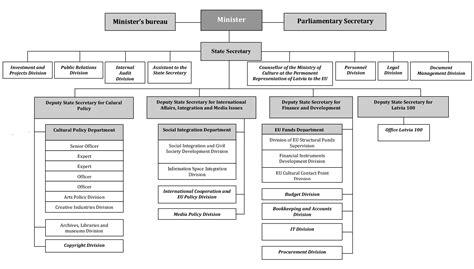 Structure | Kultūras ministrija